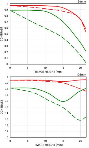Sigma 24-105 mm f/4 DG OS HSM (Quelle: Sigma)