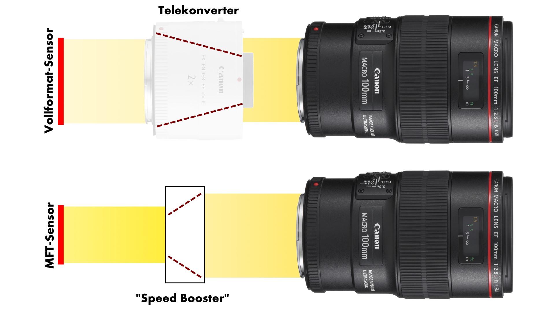 Metabones, Kipon BavEyes und Zhongyi - 3 Speed Booster im Vergleich ...