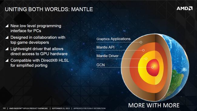 AMD Mantle API (Quelle: AMD)