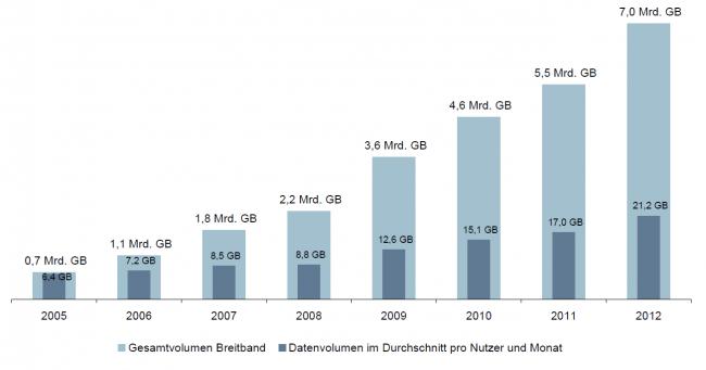 Datenvolumen in Deutschland über Festnetzanschlüssen [Bildmaterial: Bundesnetzagentur]