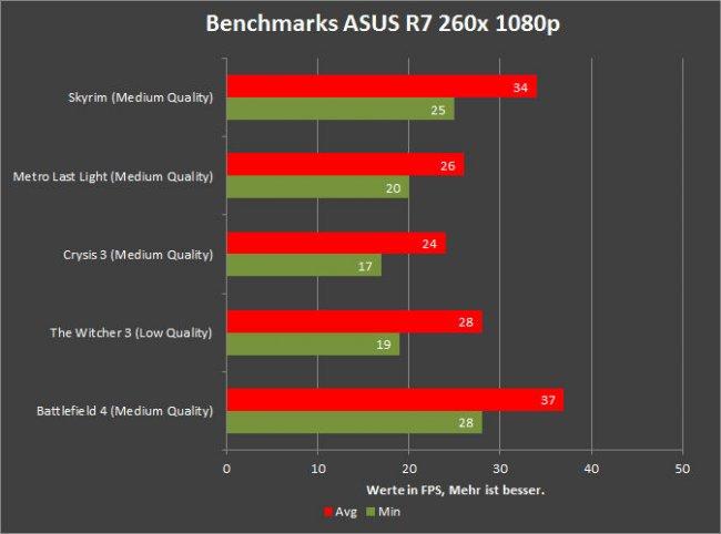 AMD AM1 im Test - Benchmarks mit der R7 260x von ASUS
