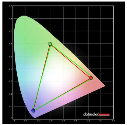 Farbumfang im Vergleich mit sRGB des Sony Bravia KDL-40HX755