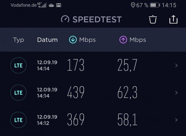 In der Düsseldorfer Innenstadt schaffte das Huawei Mate 20 X 5G höheren Download- und Upload-Raten als am Vodafone Campus