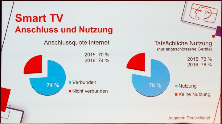 IFA IMB 2016: Immer mehr SmartTVs sind auch mit dem Internet verbunden.