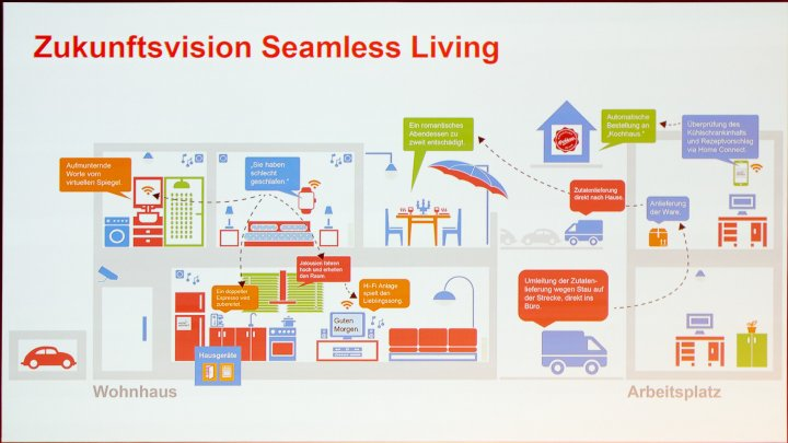 IFA IMB 2016: So stellen sich die Hersteller die Möglichkeiten vom vernetzten Zuhause vor