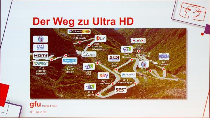 IFA IMB 2016: Viele Jahre hat es gebraucht, bis Ultra HD in seiner heutigen Form bei den Kunden ist