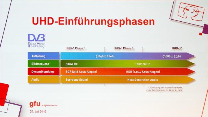 IFA IMB 2016: Ultra HD bedeutet nicht nur mehr Pixel, sondern auch mehr Farben, mehr Bilder, mehr Dynamikumfang und besseren Klang.