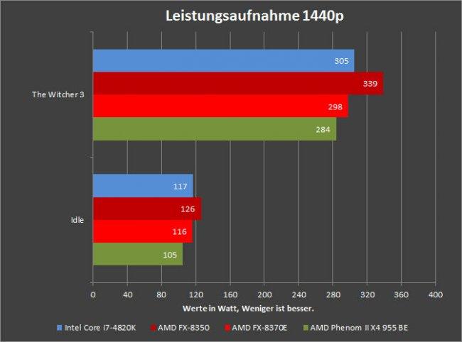 AMD FX-8370E - 1440p Leistungsaufnahme