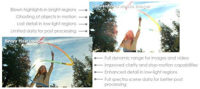 Binary Pixel ermöglicht auch auf winzigen Bildsensoren einen erhöhten Dynamikumfang auf respektive über DSLR-Niveau [Bildmaterial: Rambus]