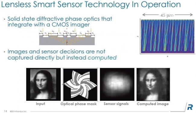 Ein Vergleich einer herkömmlichen Aufnahme, dem Sensor-Aufbau, dem Sensor-Signal und dem final errechneten Bild [Quelle: Rambus]