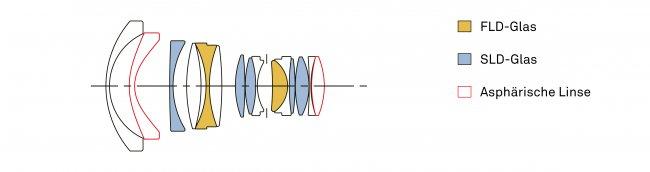 Objektivkonstruktion vom Sigma [A] 20 mm f/1.4 DG HSM [Bildmaterial: Sigma Deutschland]