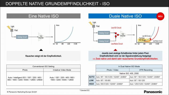 Panasonic Lumix GH5s: Dual Native ISO sorgt für deutlich weniger Bildrauschen ab ISO-2500 [Bildmaterial: Panasonic]