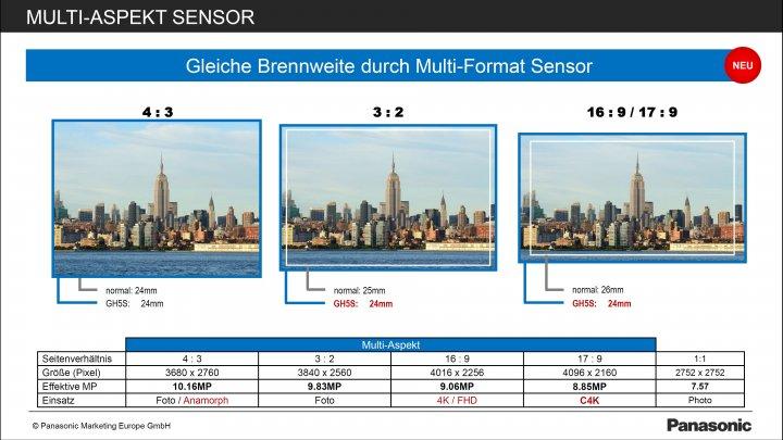 Panasonic Lumix GH5s: Der Bildsensor verbreitert den Bildausschnitt, wenn die Höhe reduziert wird [Bildmaterial: Panasonic]