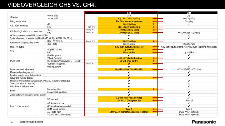 Panasonic Lumix GH5: Videofunktionen im Vergleich zur GH4 [Bildmaterial: Panasonic]