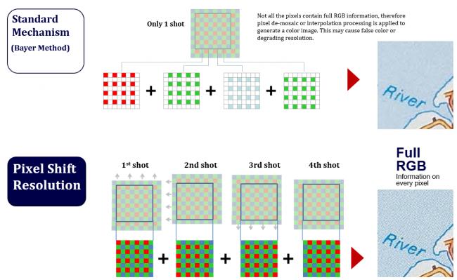 Pentax K-3 II: Pixel Shift Resolution erklärt [Bildmaterial: Ricoh Imaging]