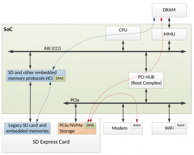 SD Express: Bus Mastering [Bild: SD Card Association]