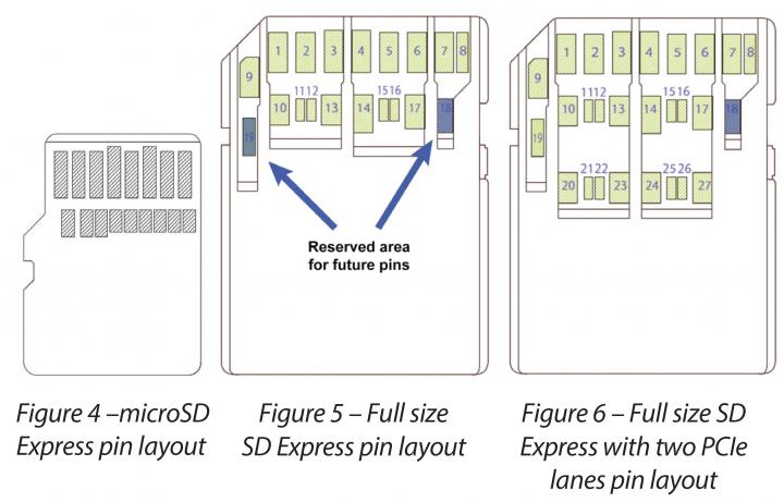 SD Express: Neue Kontakte für 2-Lane-Betrieb [Bild: SD Card Association]
