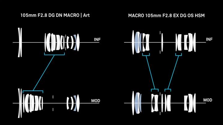 Sigma A 105 mm F2.8 DG DN Macro Art: Autofokus-System [Bildmaterial: Sigma]
