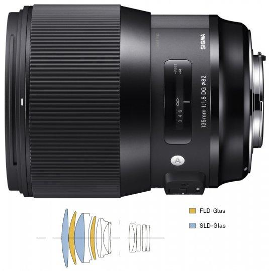 Sigma 135 mm f/1.8 DG HSM Art [Bildmaterial: Sigma]