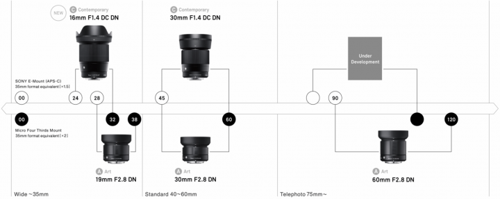 Sigma-Roadmap für DSLM-Objektive (DN) [Bildmaterial: Sigma]