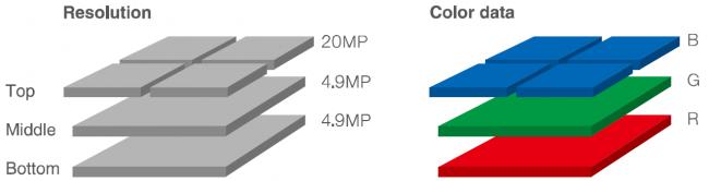 Sigma Foveon X3-Direktbildsensor der Quattro-Generation [Bildmaterial: Sigma]