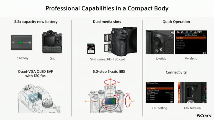 Sony Alpha 9: Größerer Akku, Dual-SD-Slot, 120-FPS-Sucher und LAN-Anschluss [Bildmaterial: Sony]