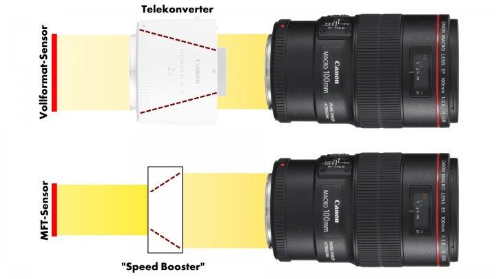 Wie funktioniert ein Fokalreduktor / Speed Booster / Weitwinkel-Konverter?