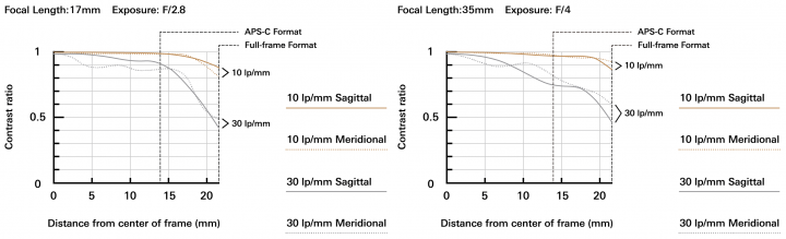 Tamron 17-35 mm f/2.8-4 Di OSD: MTF-Diagramm [Bildmaterial: Tamron]