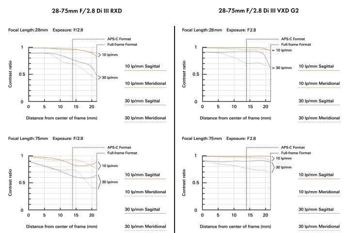 MTF-Diagramm des Tamron 28-75mm f/2.8 Di III RXD und Di III VXD G2 im Vergleich [Bildmaterial: Tamron Europe]