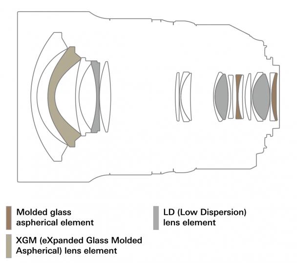 Tamron SP 15-30 mm f/2.8 Di VC USD G2 MTF-Diagramm [Bildmaterial: Tamron]