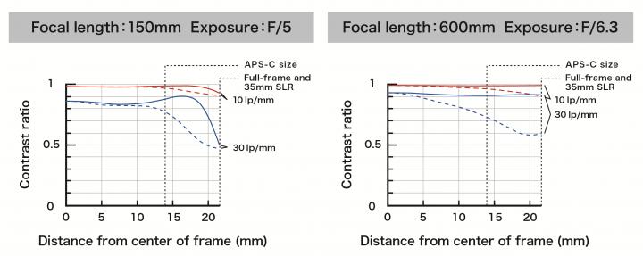 Tamron SP 150-600 mm Di VC USD G2: MTF-Chart [Bildmaterial: Tamron]