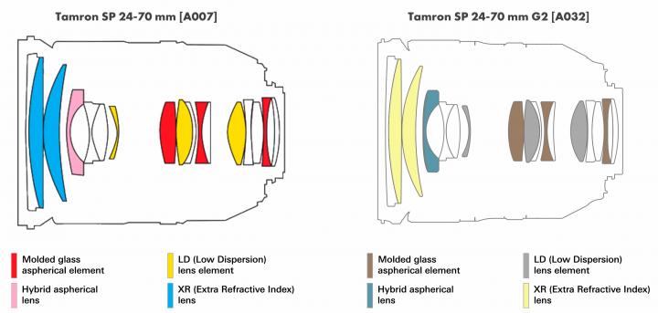 Optischer Aufbau vom alten Tamron SP 24-70 mm (li.) und neuen SP 24-70 mm G2 (r.) im Vergleich
