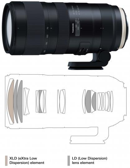 Tamron SP 70-200 mm f/2.8 Di VC USD G2 [Bildmaterial: Tamron]