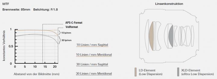 MFT-Chart und Objektivkonstruktion vom Tamron SP 85 mm f/1.8 Di VC USD [Bildmaterial: Tamron Europe]