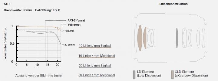 MFT-Chart und Objektivkonstruktion vom Tamron SP 90 mm f/2.8 Macro Di VC USD [Bildmaterial: Tamron Europe]