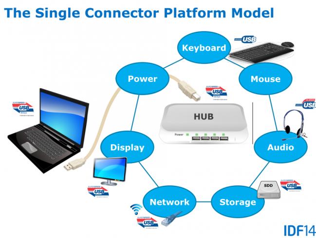 Durch die Single Connector Platform reicht zukünftig ein USB-Anschluss pro Gerät [Bildmaterial: Intel]
