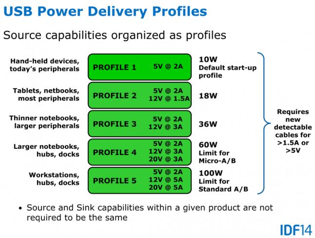 Mittels USB Power Delivery lassen sich in Zukunft auch ganze Laptops oder PCs mit Strom versorgen [Bildmaterial: Intel]