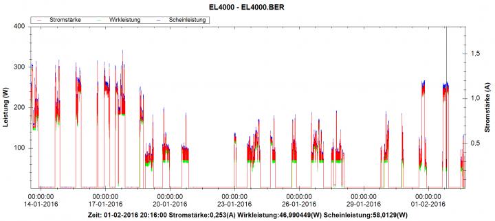 Im Bild: Das alte System (bis 19.1.16), das neue System vor (bis 31.1.16) und nach der Optimierung des Stand-By-Verbrauchs
