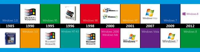 Windows Versionsgeschichte - die Anfänge bis Windows 8 [Bildmaterial: Microsoft]