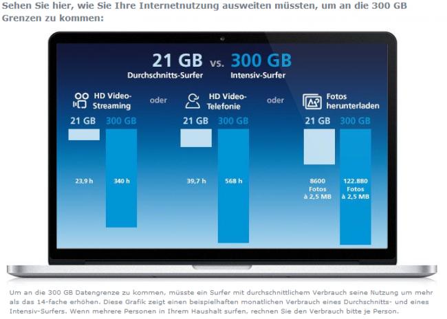 O2 Infografik zum durchschnittlichen Datenverbrauch - Hier sogar auf Nutzer bezogen